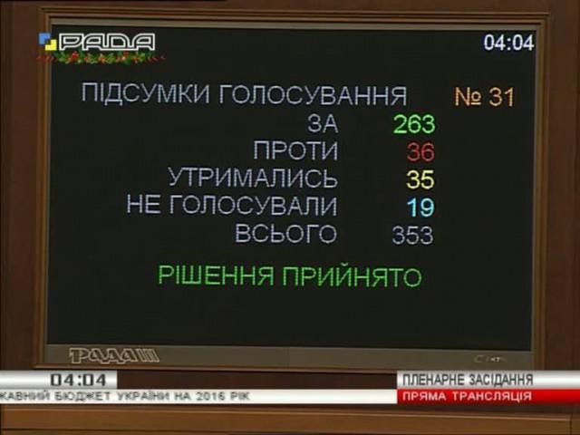 Бюджет-2016. Щодепутати прийняли вночі Сюжет