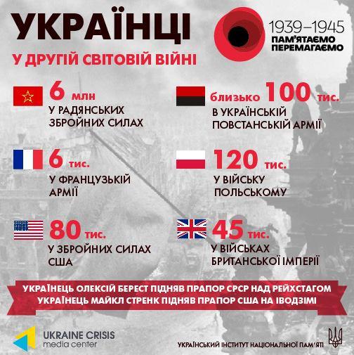 Українці в арміях