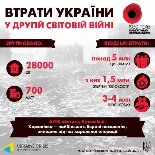 Втрати України