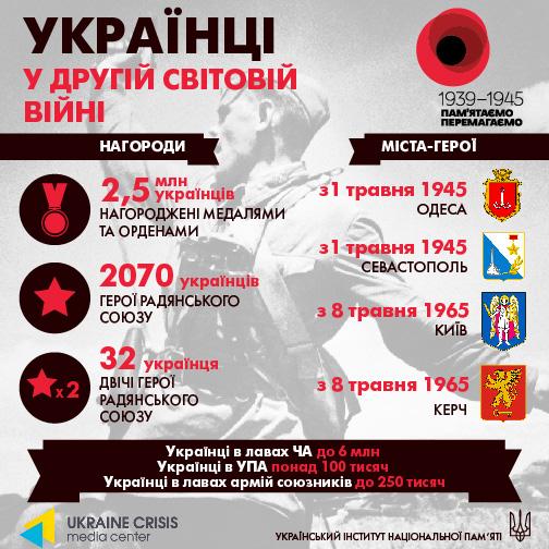 Українці у війні
