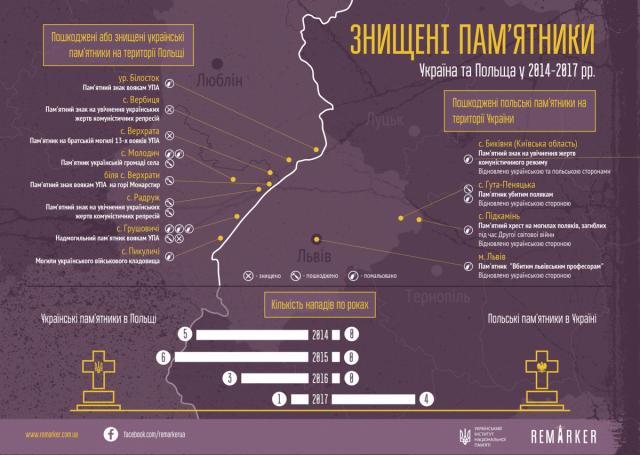 карта пам'ятників